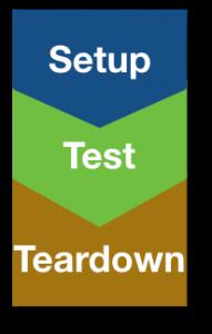 An Automated Test Steps - Setup, Test and Teardown