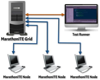 Distributed Testing with MarathonITE