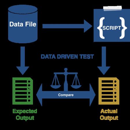 Data Driven Tests - MarathonITE